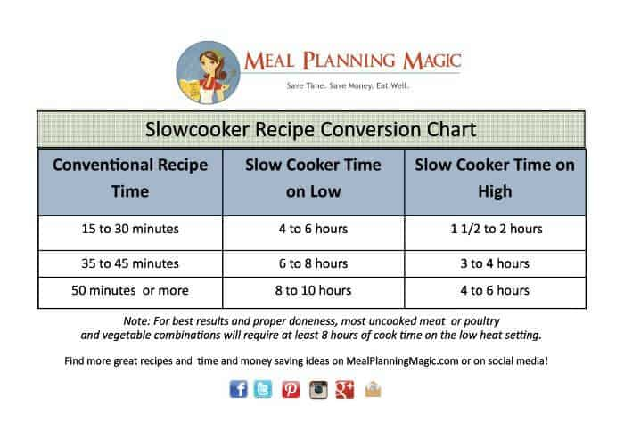 Slow Cooker Conversion Chart Printable-MealPlanningMagic